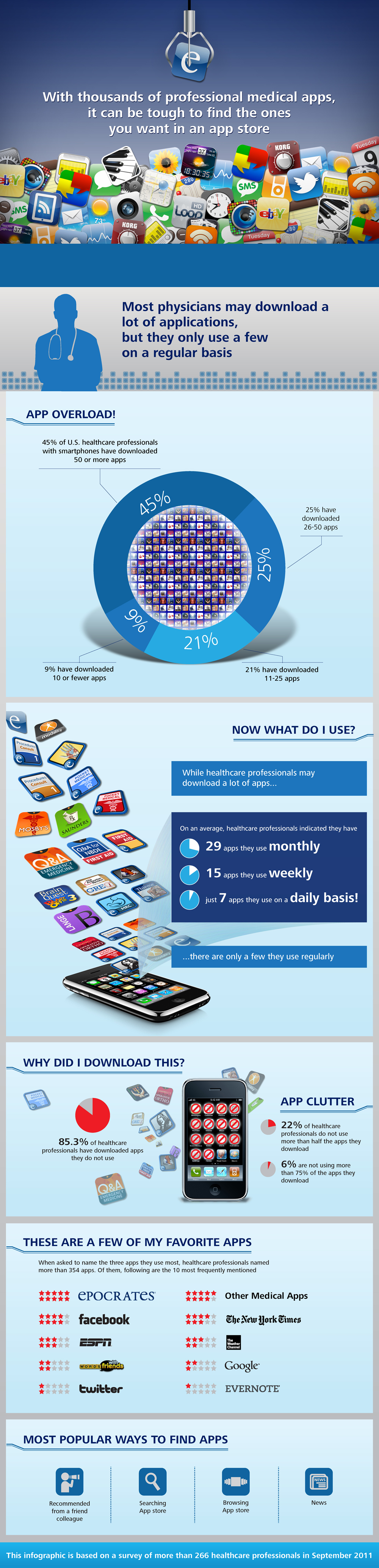 App Overload for Doctors infographic