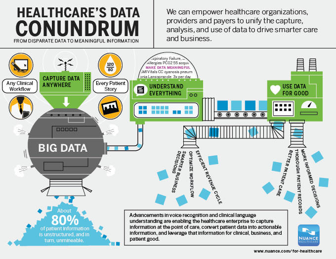 Healthcare's Data Conundrum Infographic