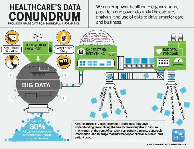 Healthcare's Data Conundrum Infographic