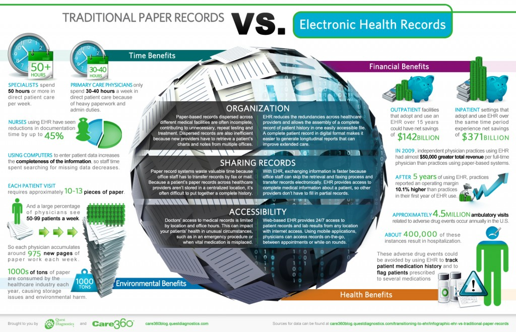 Infographic: EHR vs. Traditional Paper Records