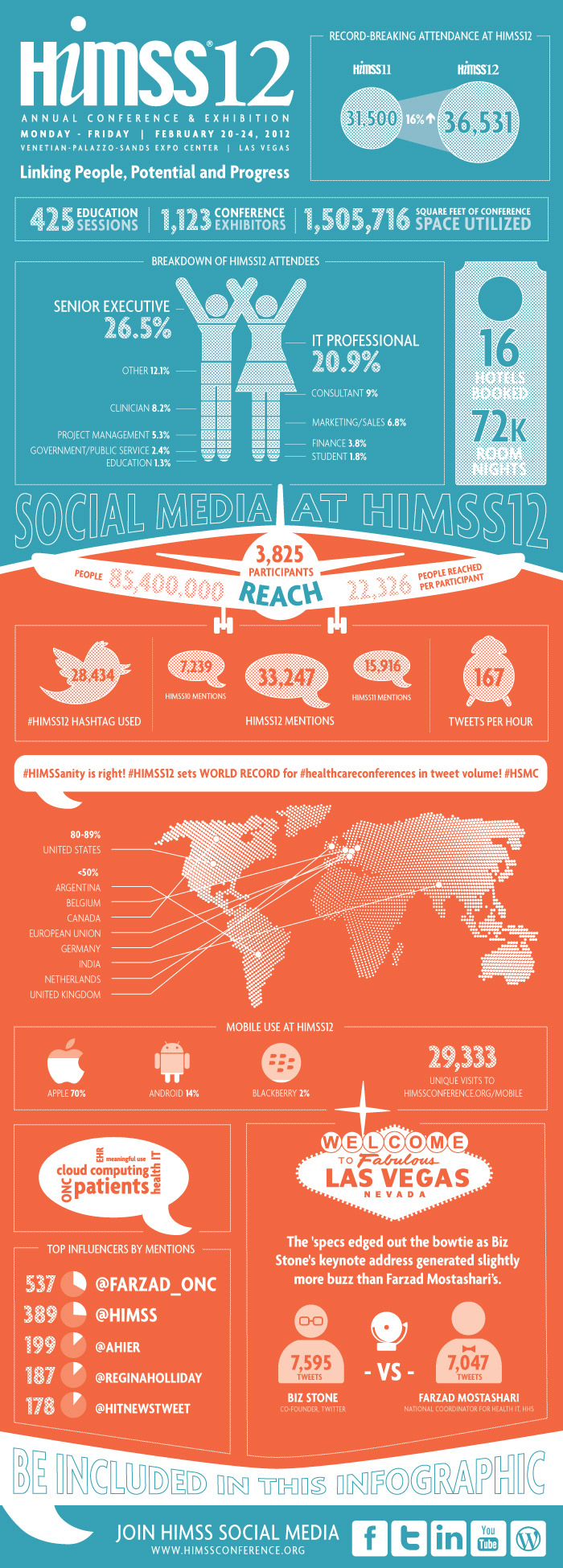 HIMSS12 Infographic