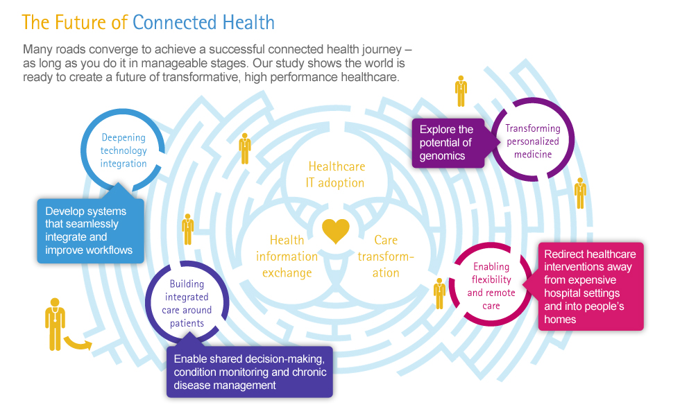 Future of Connected Health