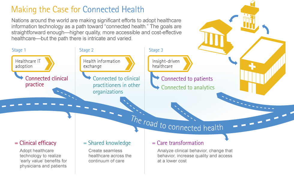 Connected Health: The Drive to Integrated Healthcare Delivery