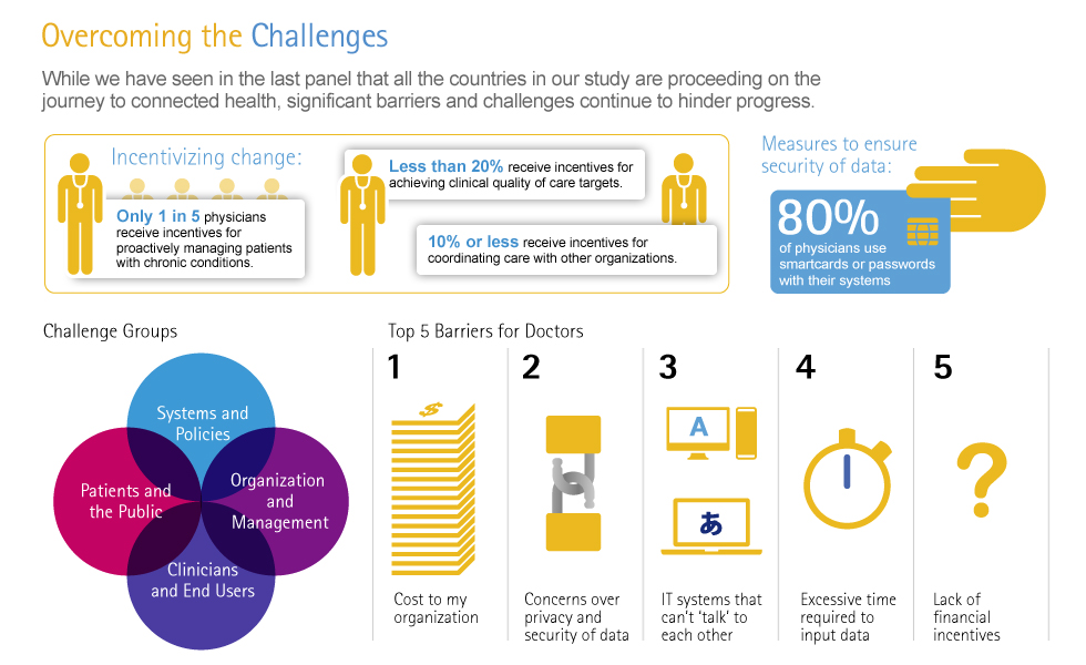Connected Health The Drive To Integrated Healthcare Delivery