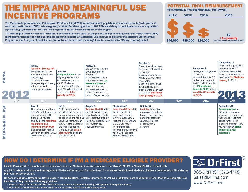 Key Dates to Maximize Meaningful Use and MIPAA Incentive ...