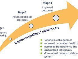 Stages of Meaningful Use Arrow