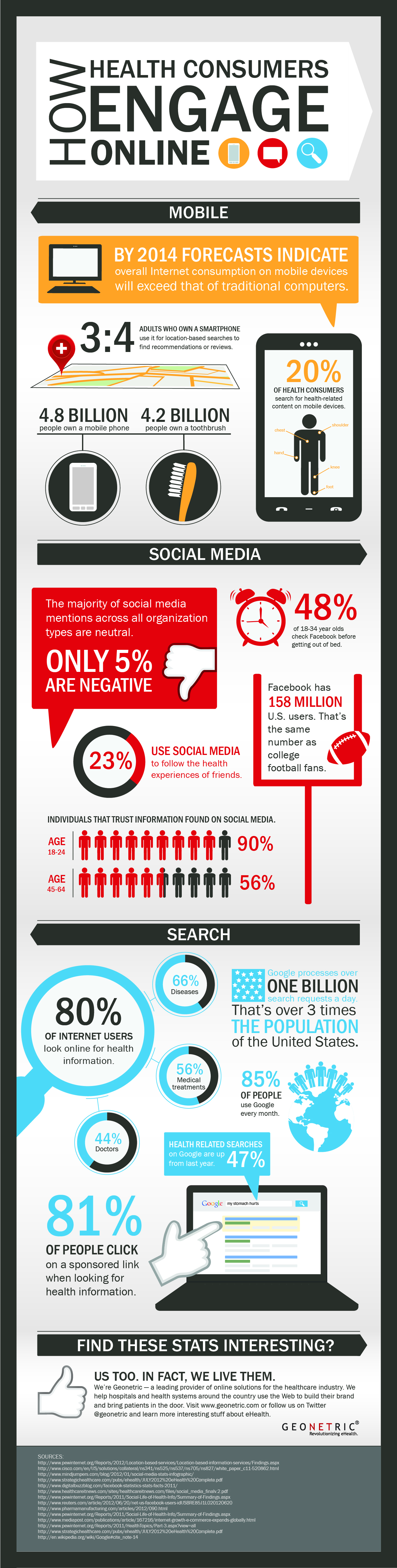 80% OF Internet Users Look Online for Health Information