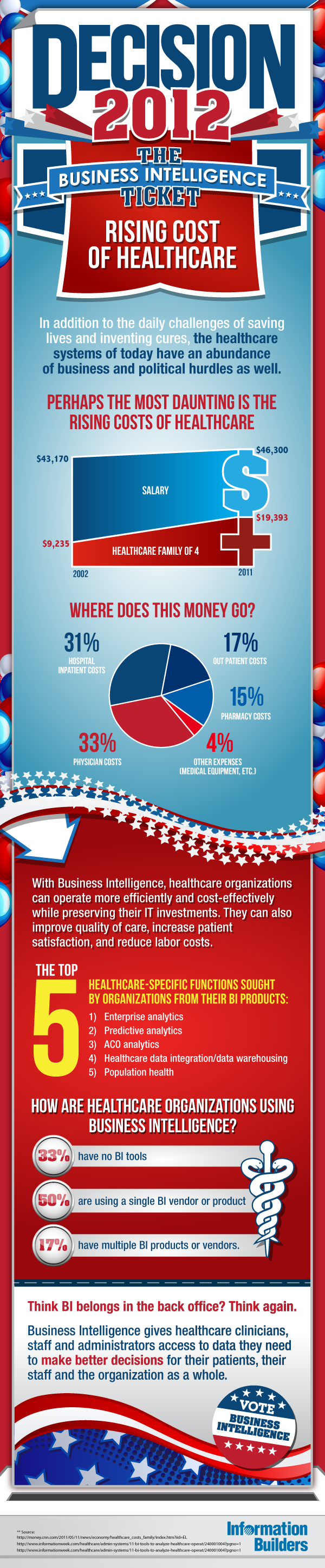 How Business Intelligence Tools Can Reduce Rising Healthcare Costs
