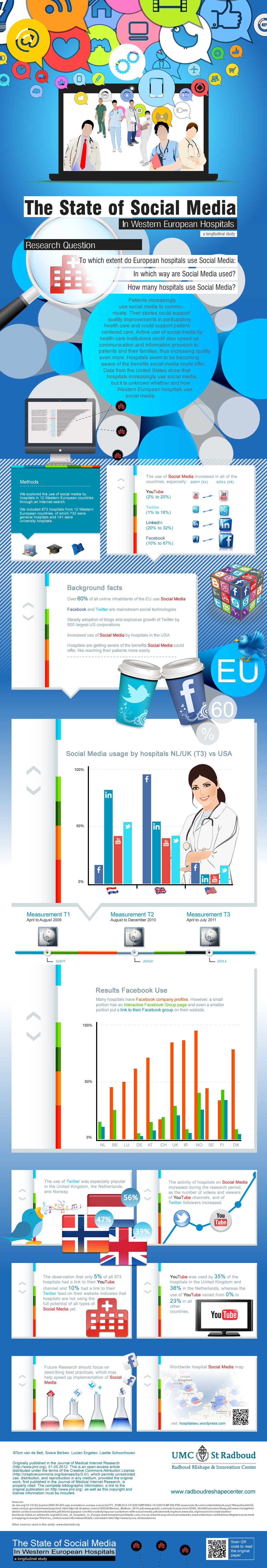 The State of Hospital Social Media Adoption: USA vs. Western Europe Infographic