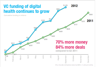 45 Mind Blowing Digital Health Statistics and Trends