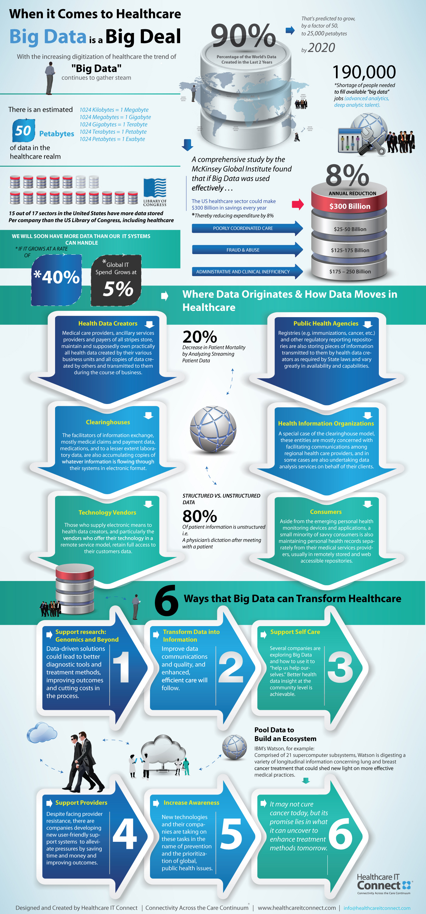 Understanding How Big Data Flows in Healthcare Infographic