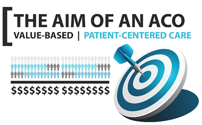 What Is The Aim of An Accountable Care Organization? [Infographic Wednesday]