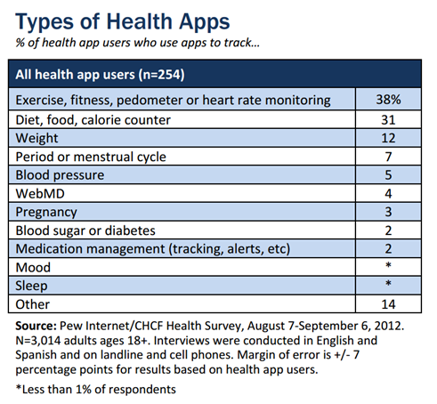 mHealth-and-Telehealth-Stats-and-Trends-1 115 Mind Blowing mHealth and Telehealth Statistics and Trends