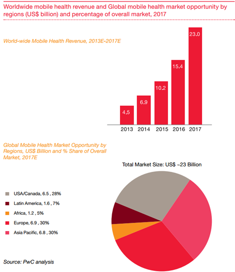 115 Mind Blowing mHealth and Telehealth Statistics and Trends