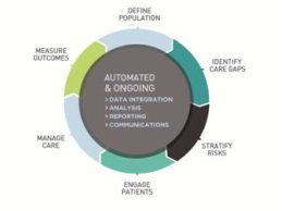 3 Population Health Management Implications for 2013