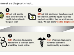 35% of Americans Are Online Diagnosers According to Recent Pew Report 1