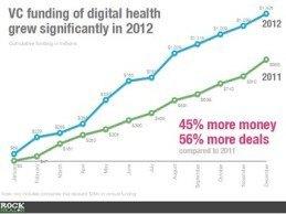 Rock Health Report Digital Health Funding Increased by 45 Percent in 2012