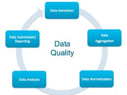 Successful Data Management for Population Health Management