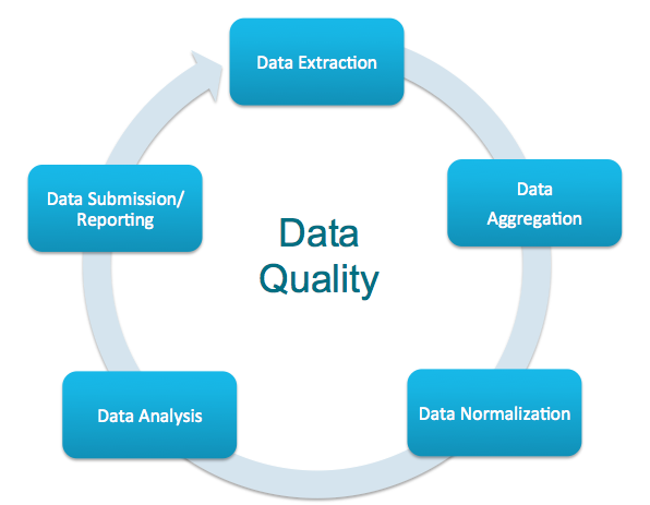 data quality solutions
