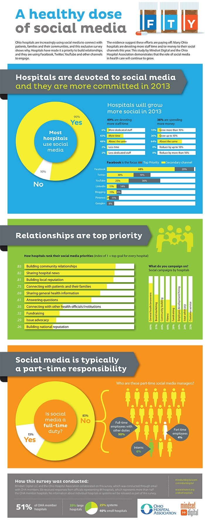 Hospitals Rank Facebook As Their Most Important Social Media Channel Infographic