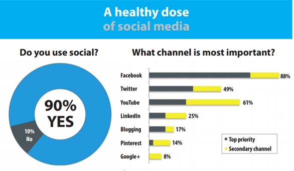 Hospitals Rank Facebook As Their Most Important Social Media Channel