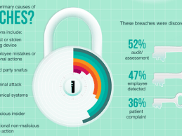 Security Breaches Cost Healthcare Organizations $2.4 M Over 2 Years