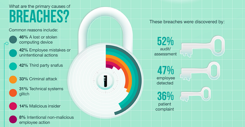 Security Breaches Cost Healthcare Organizations $2.4M Over 2 Years Infographic