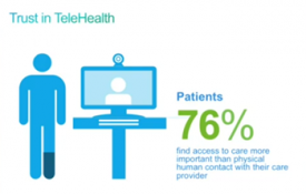 Survey:76% of Patients Would Choose Telehealth Over Human Contact