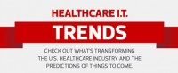 Healthcare IT Trends Transforming Healthcare