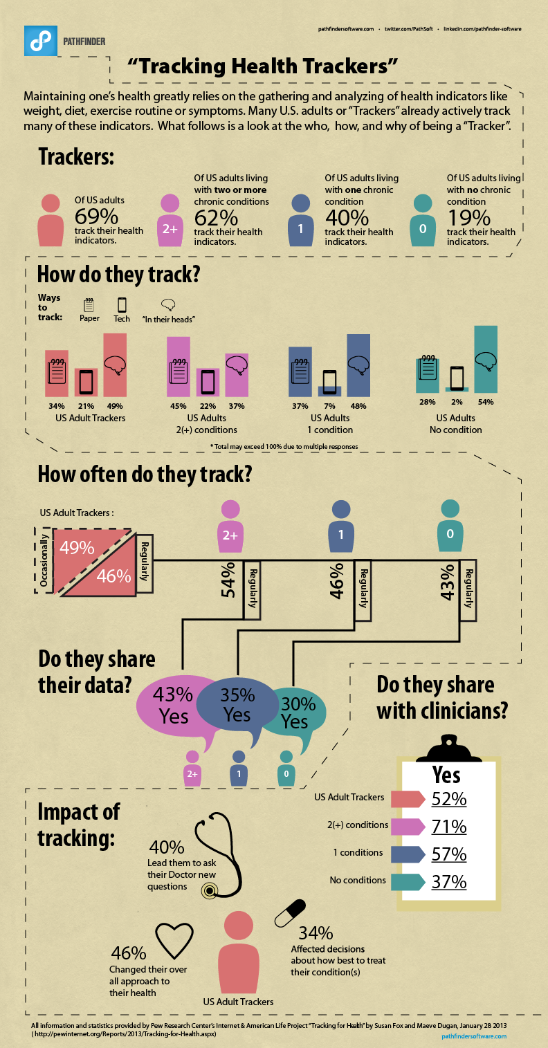 The Impact of Quantified Self Tracking Infographic