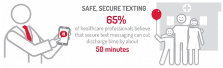 Secure Text Messaging Can Cut Hospital Discharge Times by 50 Minutes