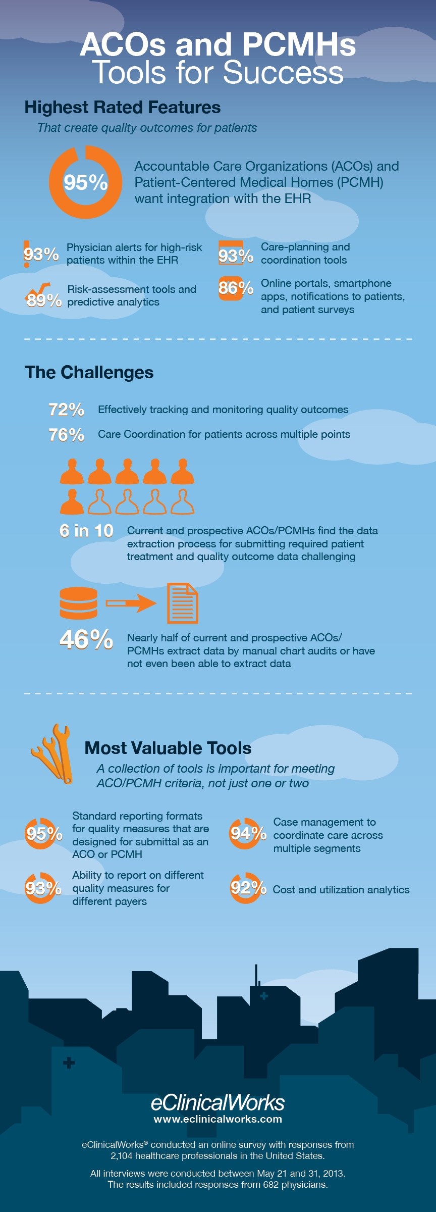 Accountable Care Organizations Tools for Success Infographic