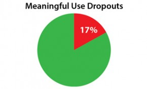 Meaningful Use Dropout Rate at a Staggering 17%