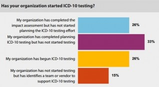 Healthcare Organizations Have Not Yet Begun ICD-10 Testing