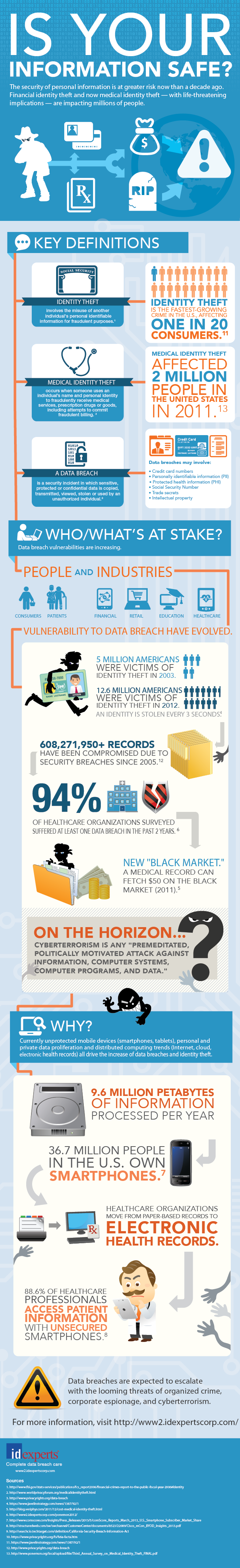 Infographic: Is Your Medical Record Safe?