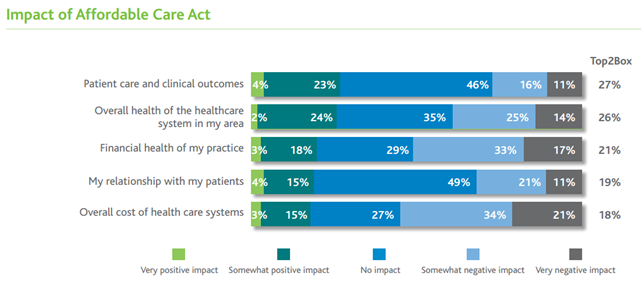 Physicians Struggling with Patient Engagement & Impact of ACA Survey Says