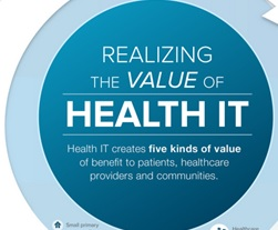 Infographic: Realizing the Value of Health IT