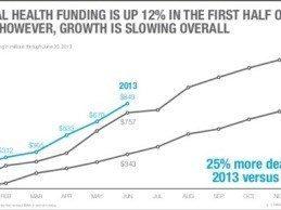 Rock Health Digital Health Funding Tops $839M In First Half of 2013
