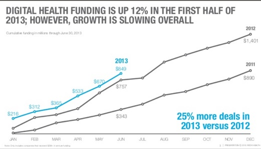 Rock Health: Digital Health Funding Tops $849M In First Half of 2013