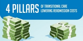 Infographic: 4 Pillars of Transitional Care to Lower Readmission Costs