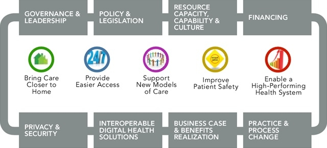 5 Opportunities for Action to Accelerate Digital Health in Canada