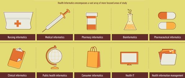 Health Informatics: The Intersection of Health & IT Infographic