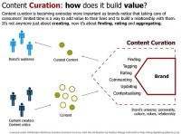 Why Content Curation in Healthcare Matters