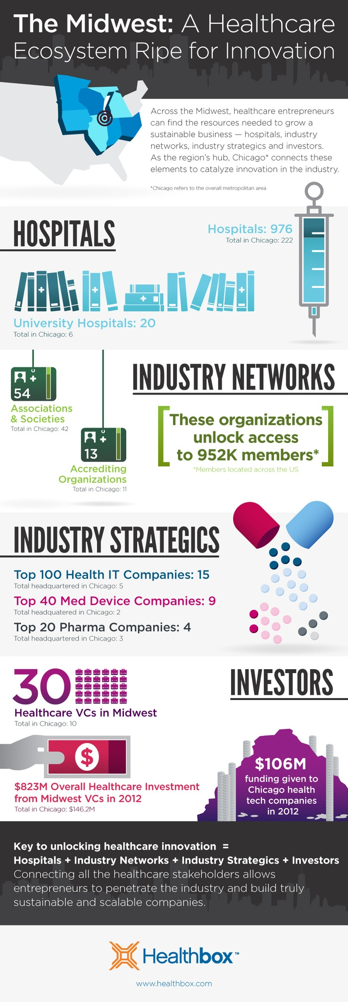 The Midwest: An Ecosystem Ripe for Healthcare Innovation (Infographic)