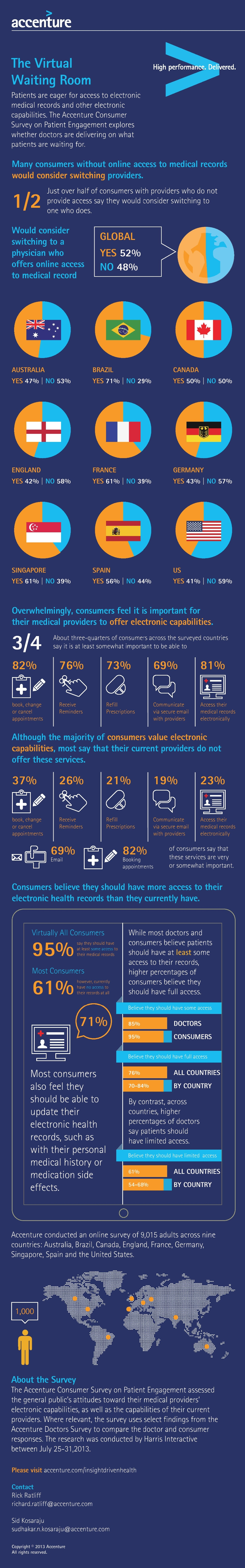 Patients Want Access to Their EMRs