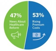 Rising Costs & Healthcare Reform Driving Demand for Private Exchanges
