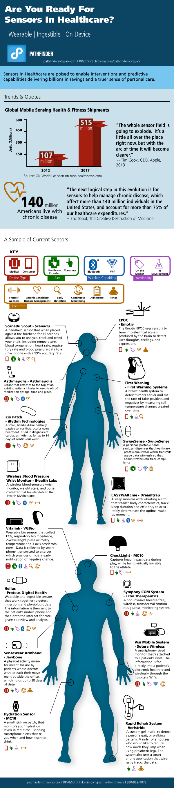 Infographic: The Impact of Sensors in Healthcare on Patient Care