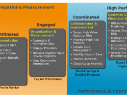 3 Mission-Critical Pieces of Network Maturity For Providers