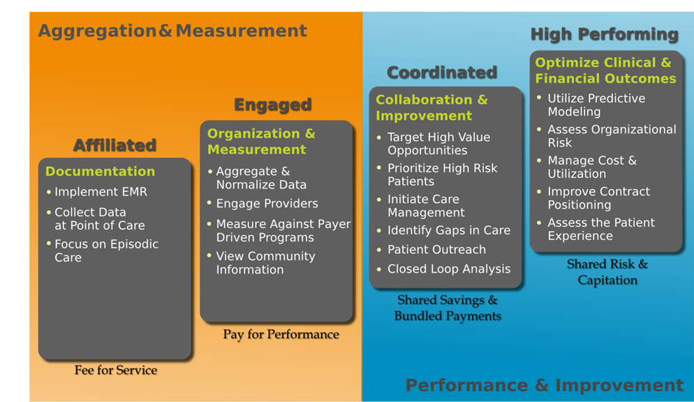 3 Mission-Critical Pieces of Network Maturity For Value Based Care