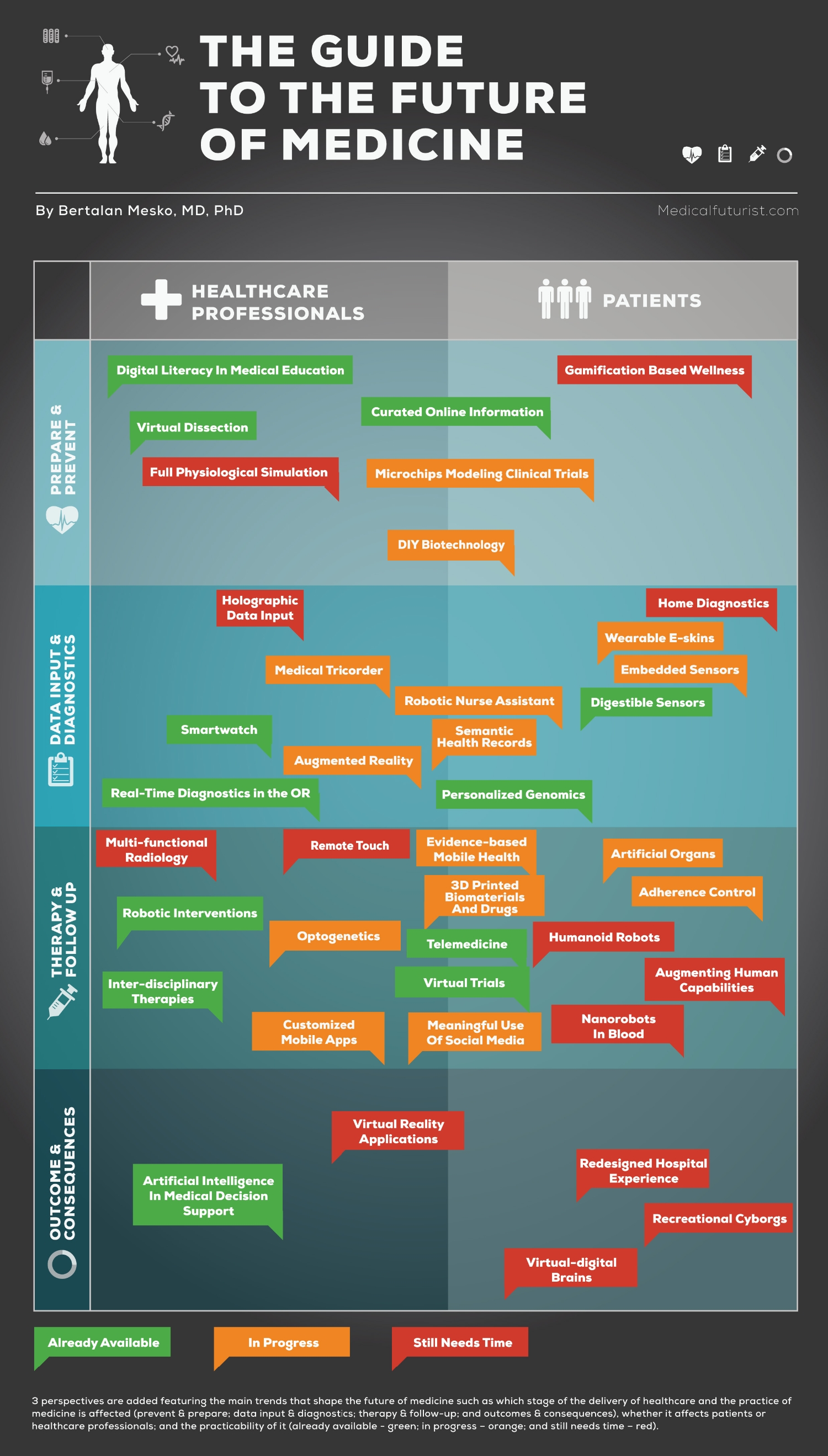 Infographic: 40 Key Trends Shaping The Future of Medicine